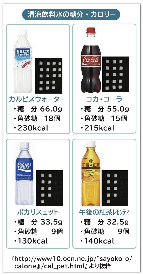 清涼飲料水のカロリー